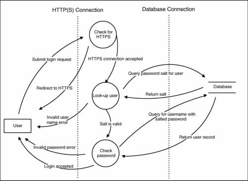 Threat modeling reviews of data flow diagrams with your team - Robert Hurlbut
